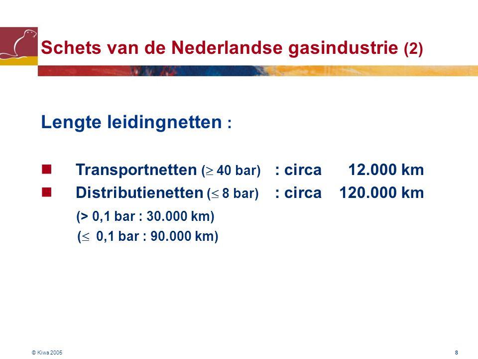 Schets van de Nederlandse gasindustrie (2)