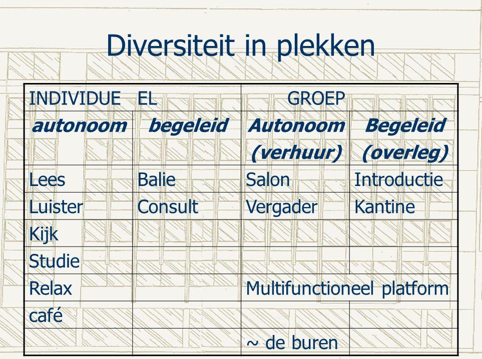 Diversiteit in plekken