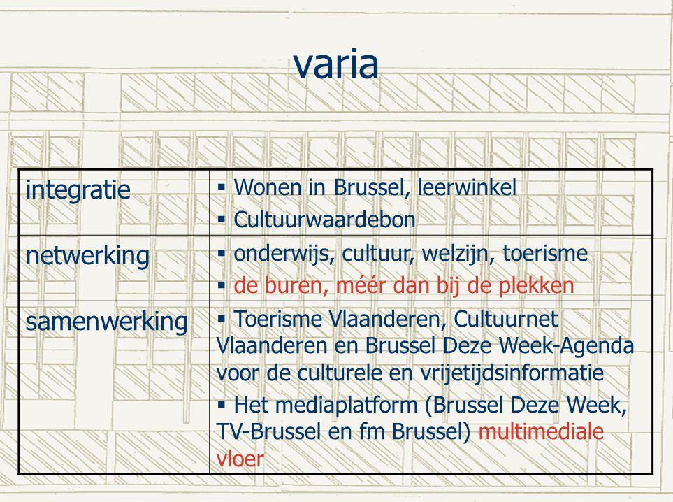 varia integratie netwerking samenwerking Wonen in Brussel, leerwinkel