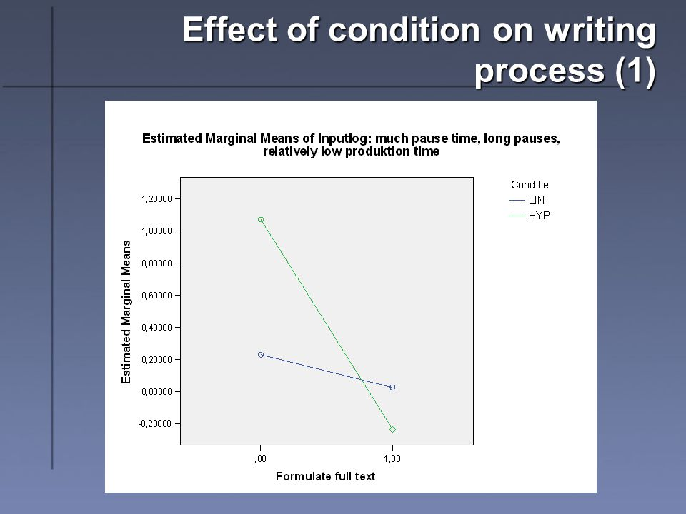 Effect of condition on writing process (1)