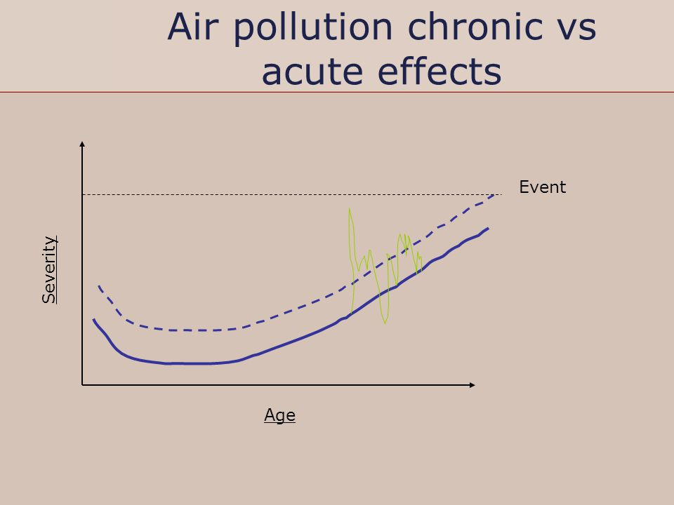 Air pollution chronic vs acute effects