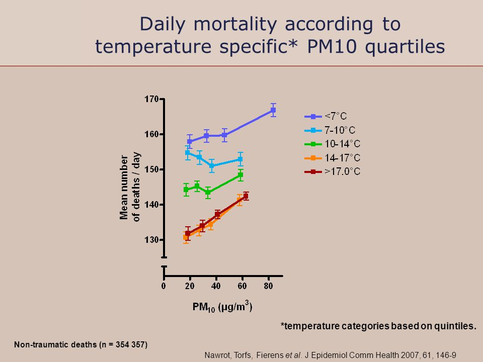Daily mortality according to temperature specific* PM10 quartiles