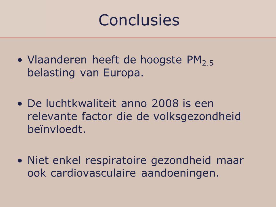 Conclusies Vlaanderen heeft de hoogste PM2.5 belasting van Europa.
