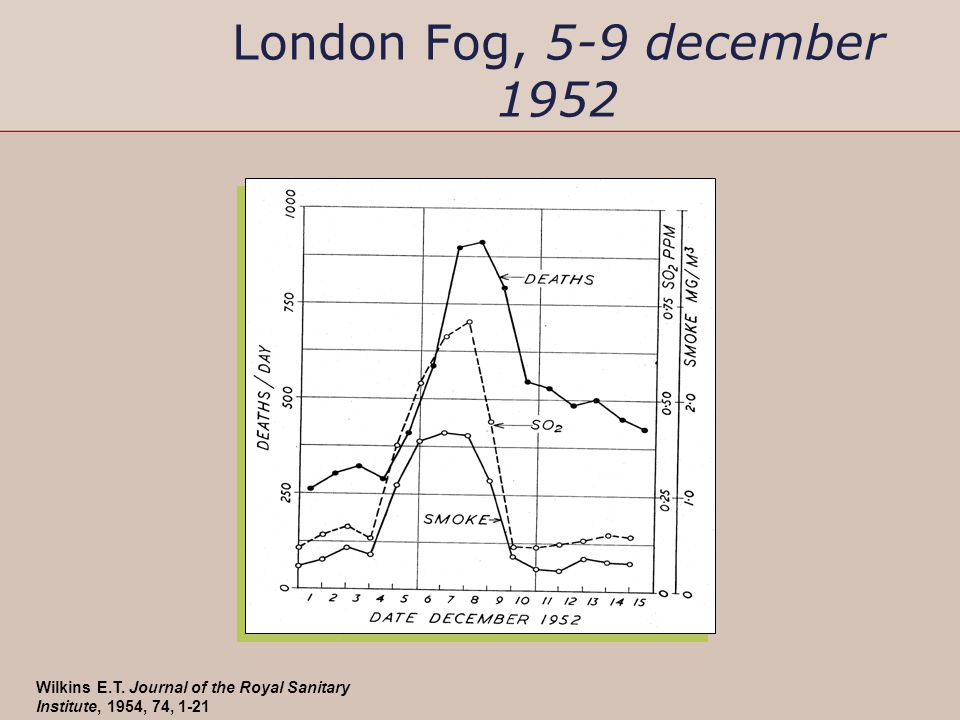 London Fog, 5-9 december 1952 Wilkins E.T. Journal of the Royal Sanitary Institute, 1954, 74, 1-21