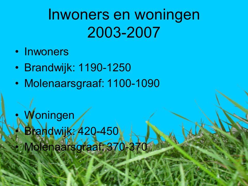 Inwoners en woningen 2003-2007 Inwoners Brandwijk: 1190-1250