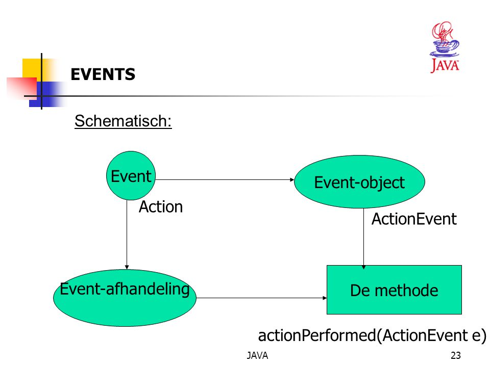 actionPerformed(ActionEvent e)