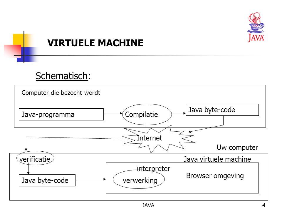 VIRTUELE MACHINE Schematisch: Java byte-code Java-programma Compilatie