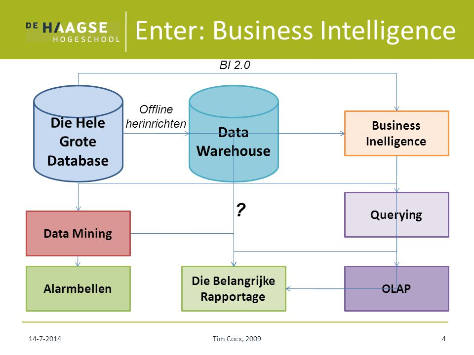 Enter: Business Intelligence
