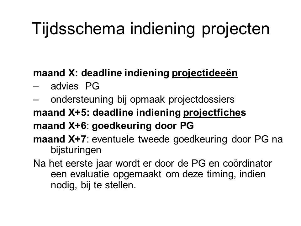 Tijdsschema indiening projecten