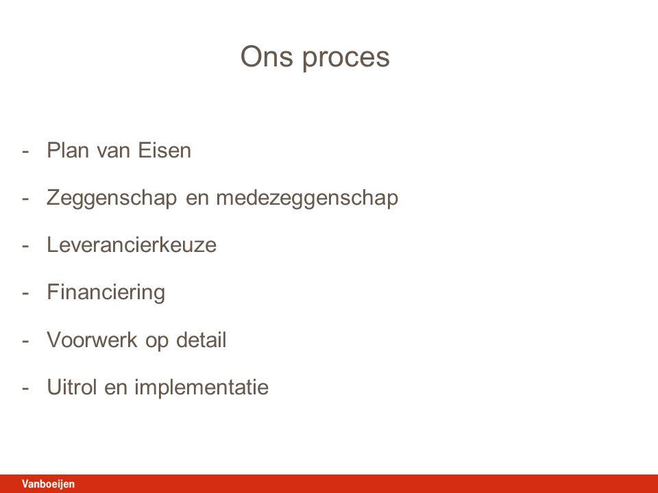 Ons proces - Plan van Eisen Zeggenschap en medezeggenschap