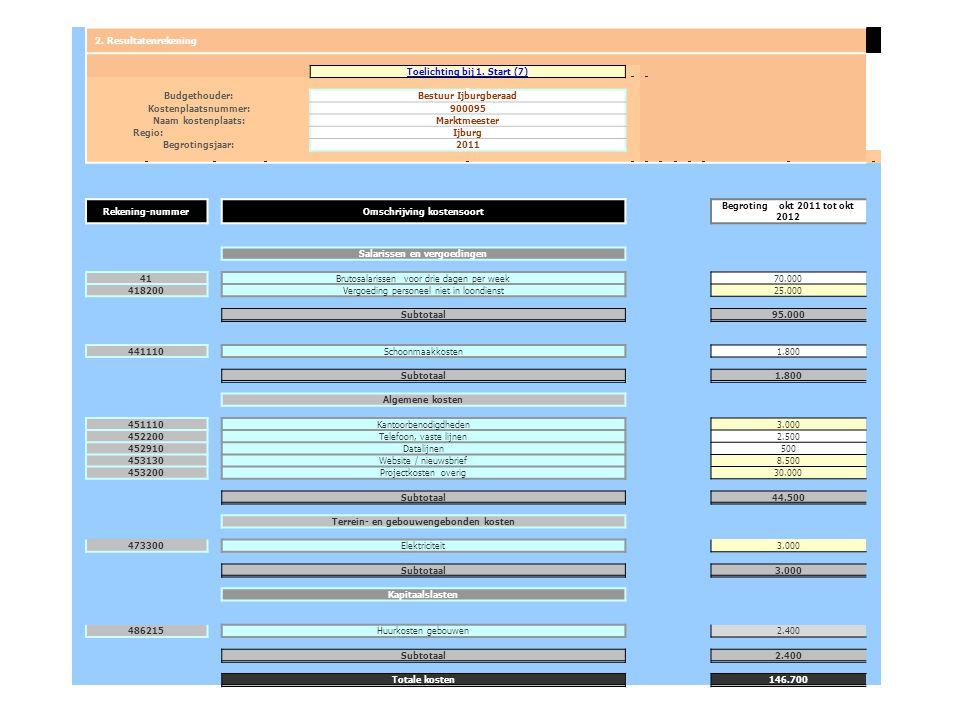Toelichting bij 1. Start (7) Budgethouder: Bestuur Ijburgberaad