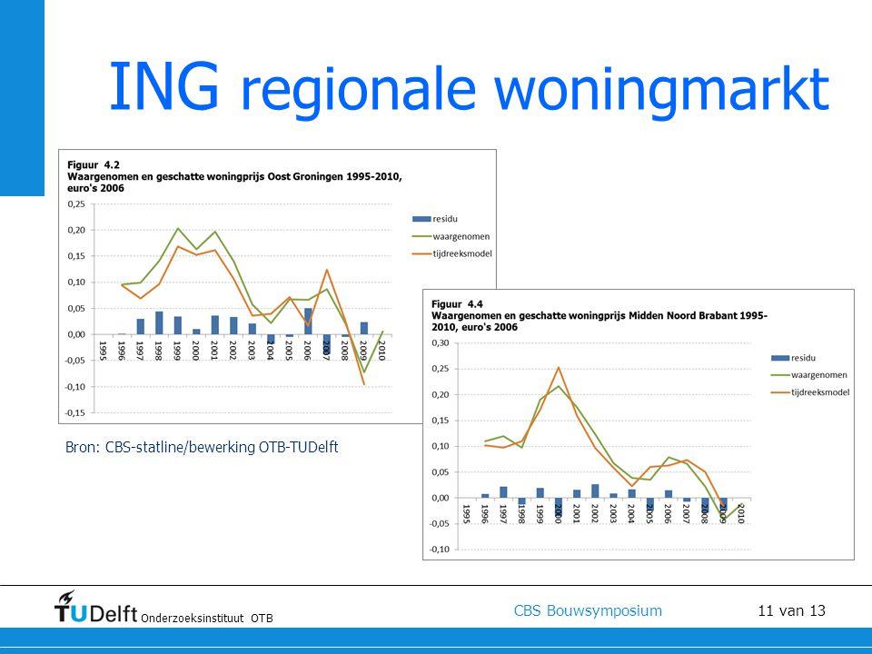 ING regionale woningmarkt
