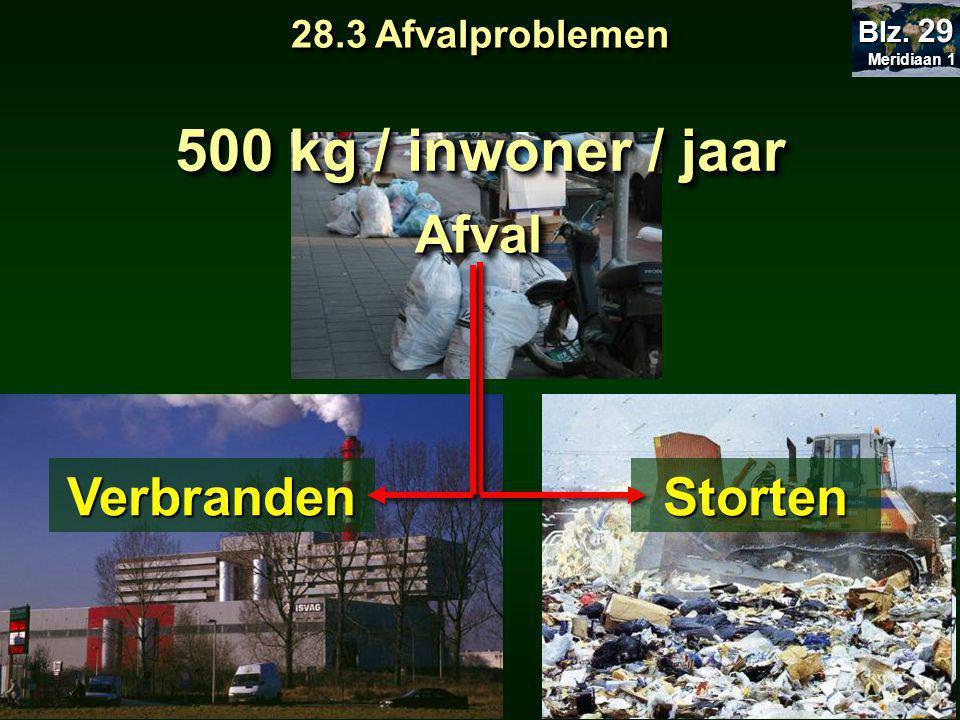 500 kg / inwoner / jaar Afval Verbranden Storten 28.3 Afvalproblemen