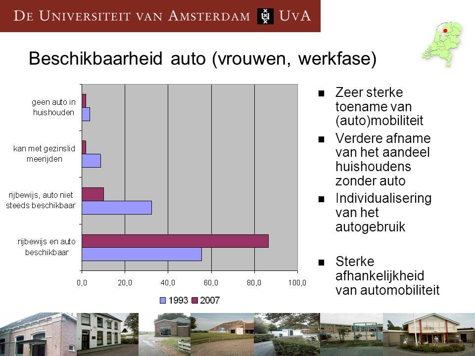 Beschikbaarheid auto (vrouwen, werkfase)