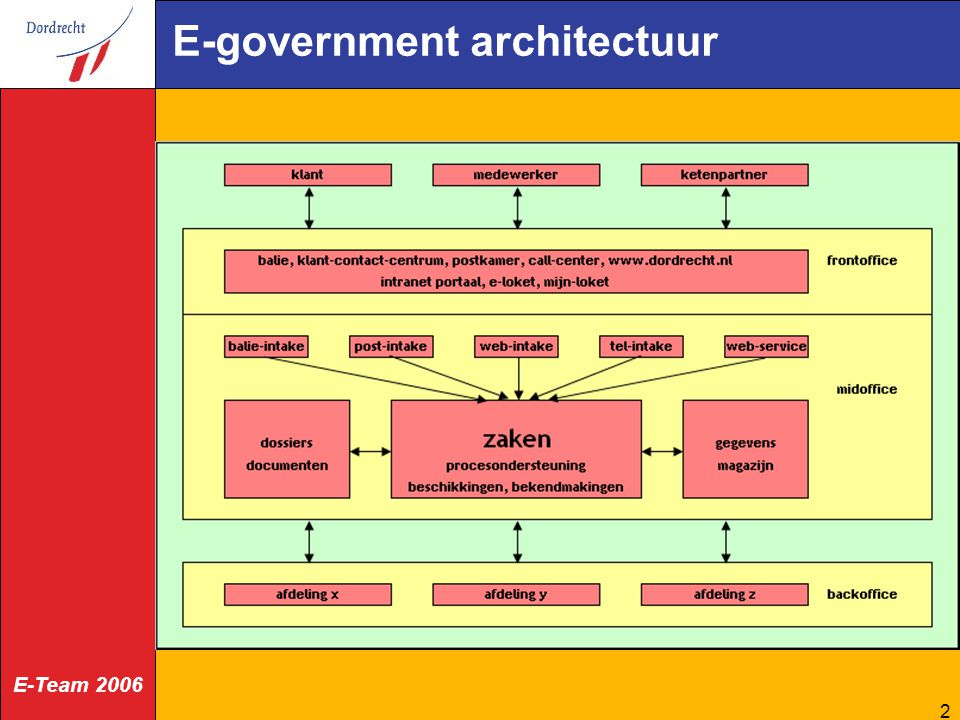 E-government architectuur