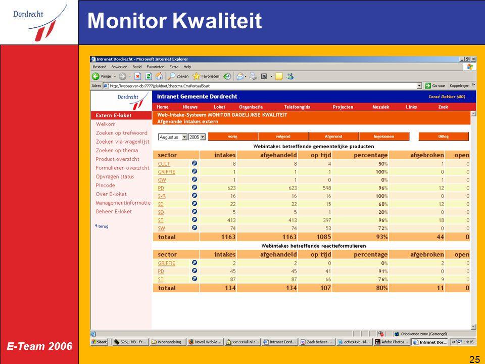 Monitor Kwaliteit
