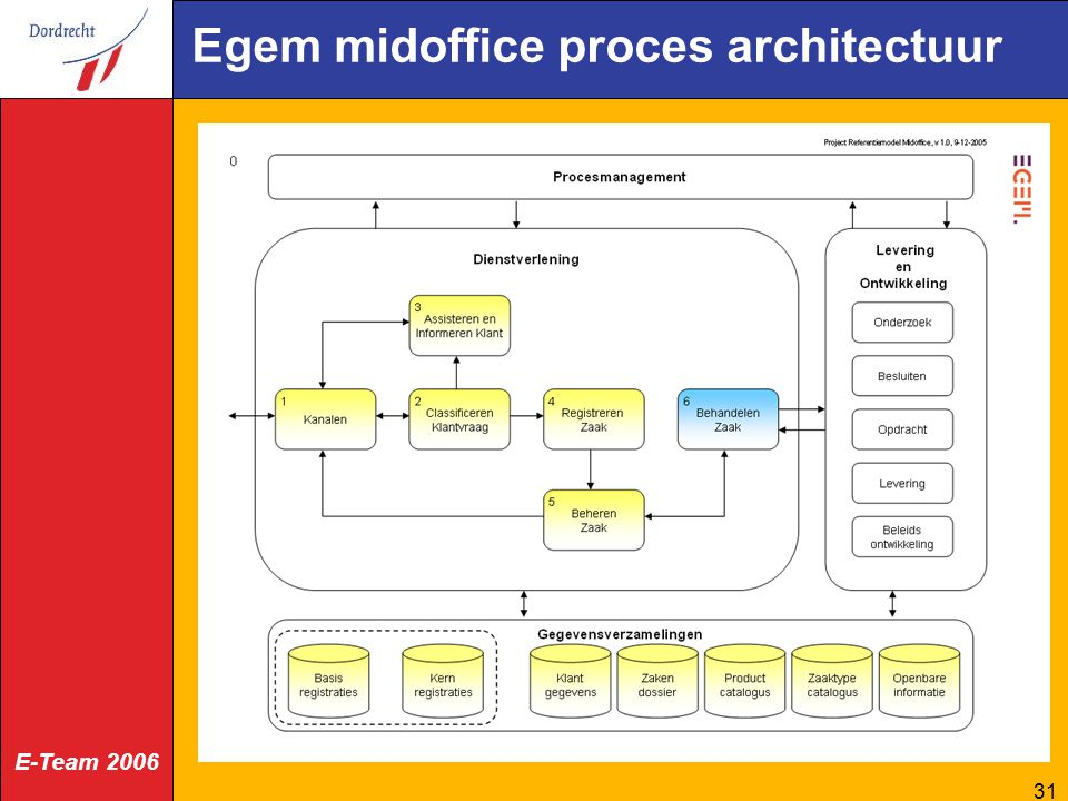Egem midoffice proces architectuur
