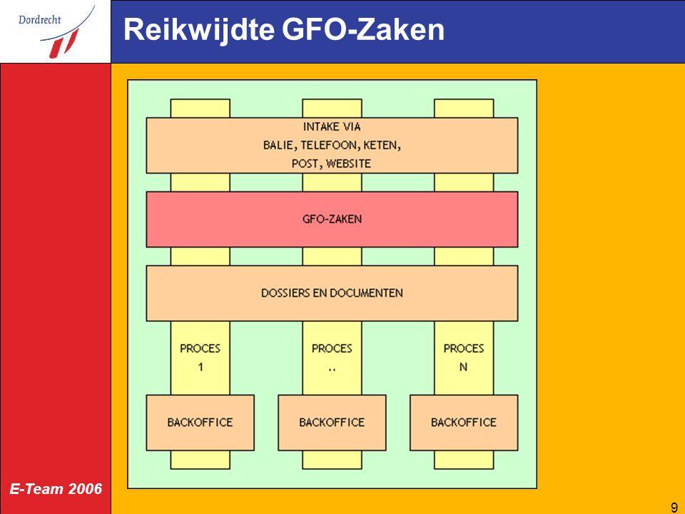Reikwijdte GFO-Zaken