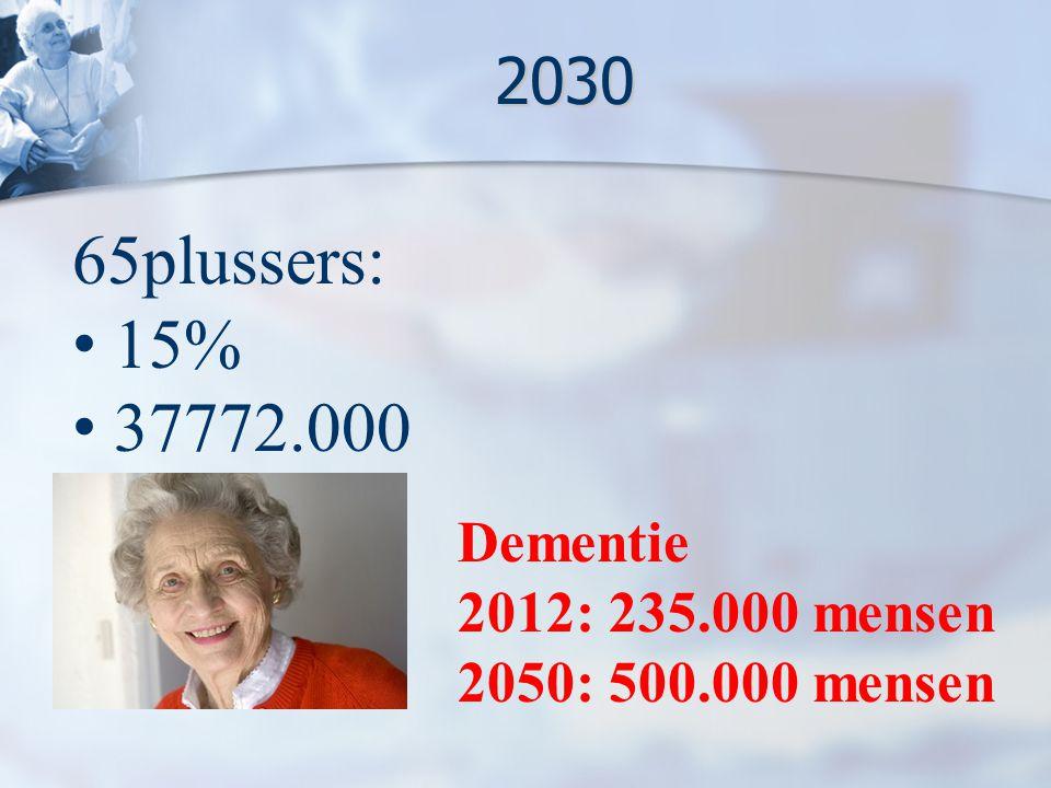 65plussers: 15% 37772.000 2030 Dementie 2012: 235.000 mensen