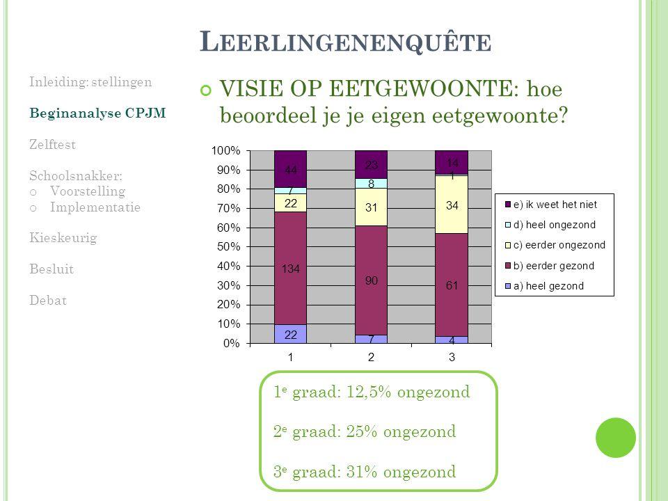 Leerlingenenquête Inleiding: stellingen. Beginanalyse CPJM. Zelftest. Schoolsnakker: Voorstelling.