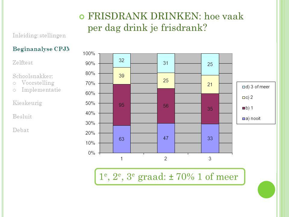 FRISDRANK DRINKEN: hoe vaak per dag drink je frisdrank