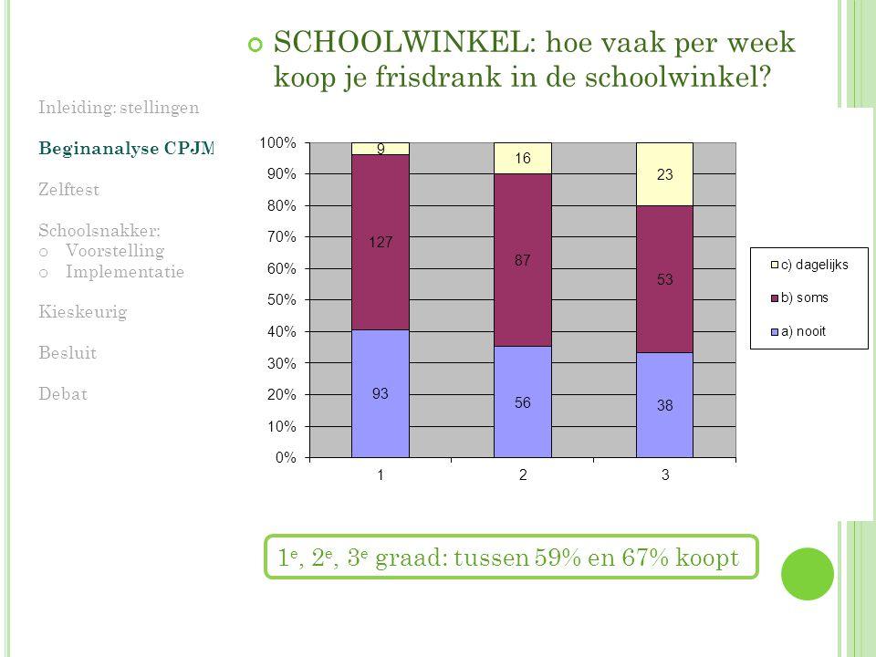 SCHOOLWINKEL: hoe vaak per week koop je frisdrank in de schoolwinkel