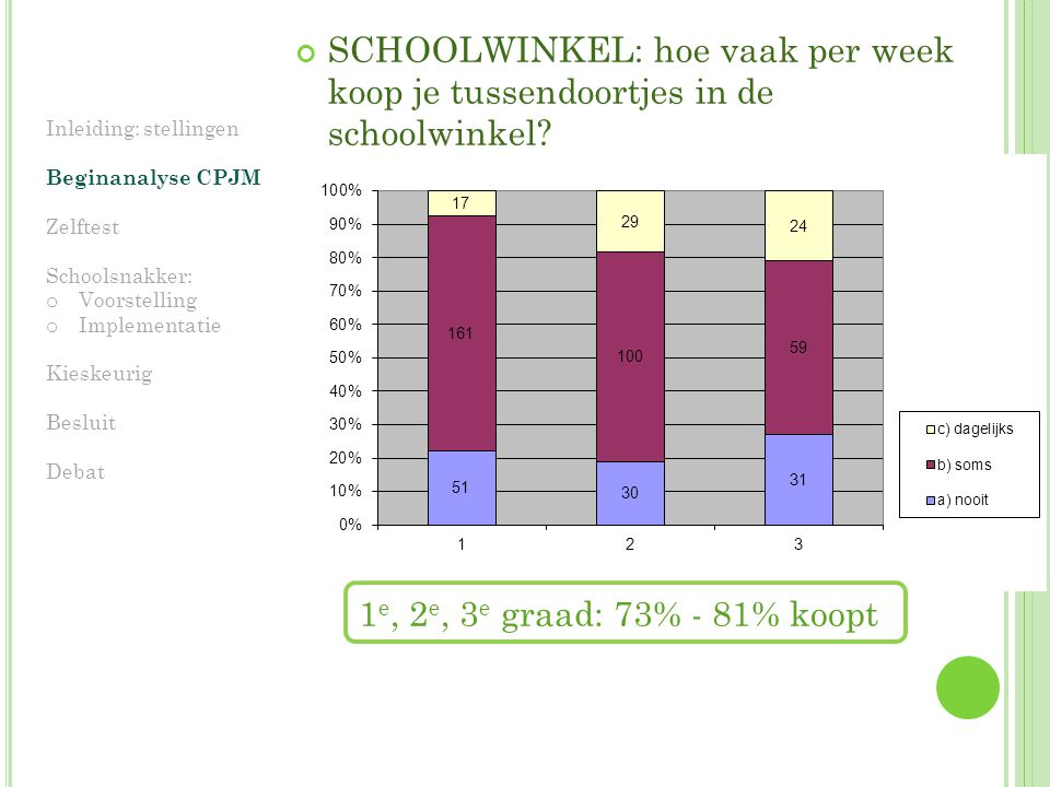 SCHOOLWINKEL: hoe vaak per week koop je tussendoortjes in de schoolwinkel