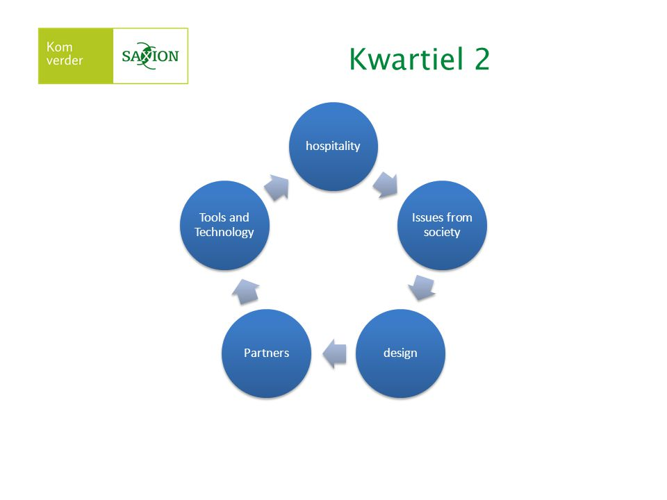 Kwartiel 2 hospitality Issues from society design Partners