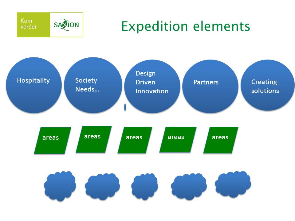 Expedition elements Hospitality Society Needs… Design Driven