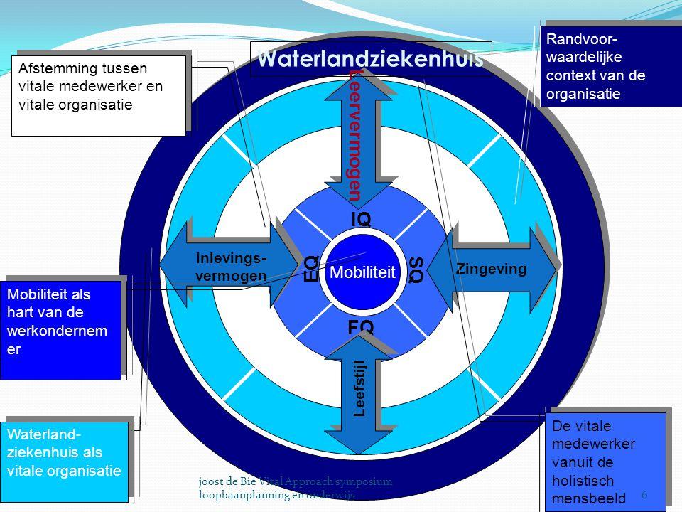 Waterlandziekenhuis Leervermogen IQ EQ SQ FQ Mobiliteit