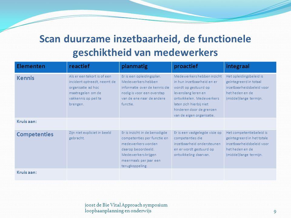 Scan duurzame inzetbaarheid, de functionele geschiktheid van medewerkers