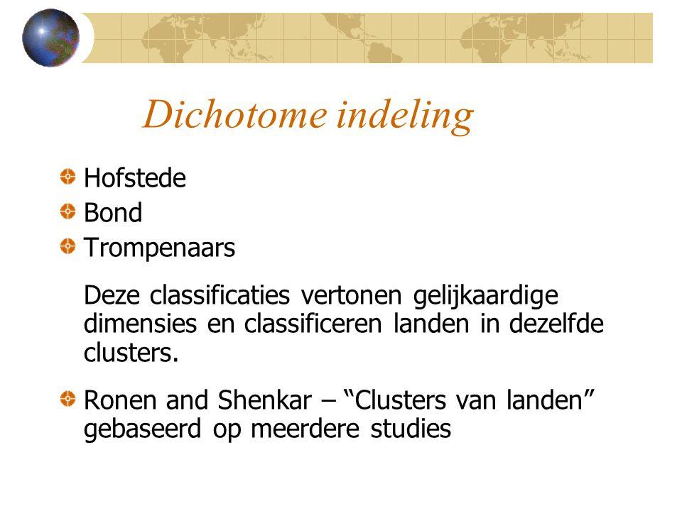 Dichotome indeling Hofstede Bond Trompenaars