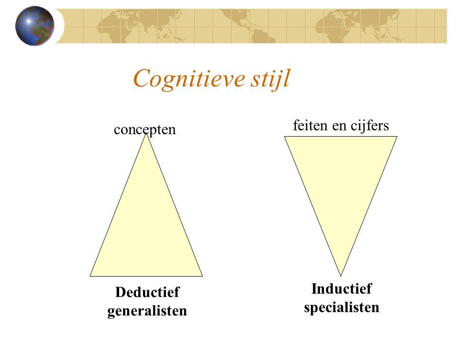 Cognitieve stijl feiten en cijfers concepten Inductief Deductief
