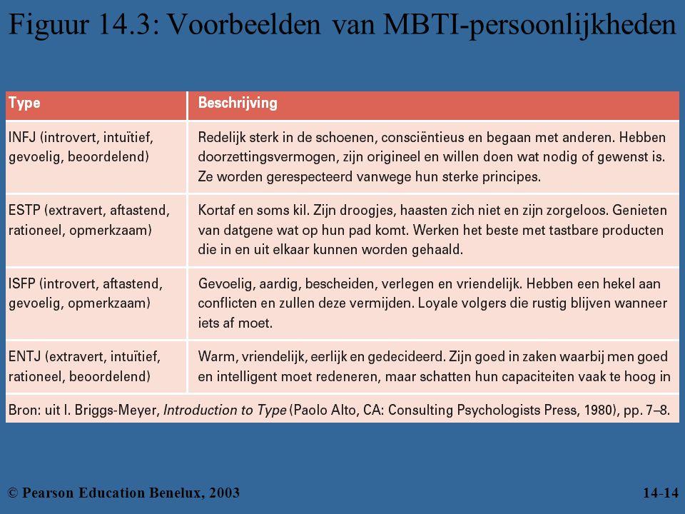 Figuur 14.3: Voorbeelden van MBTI-persoonlijkheden