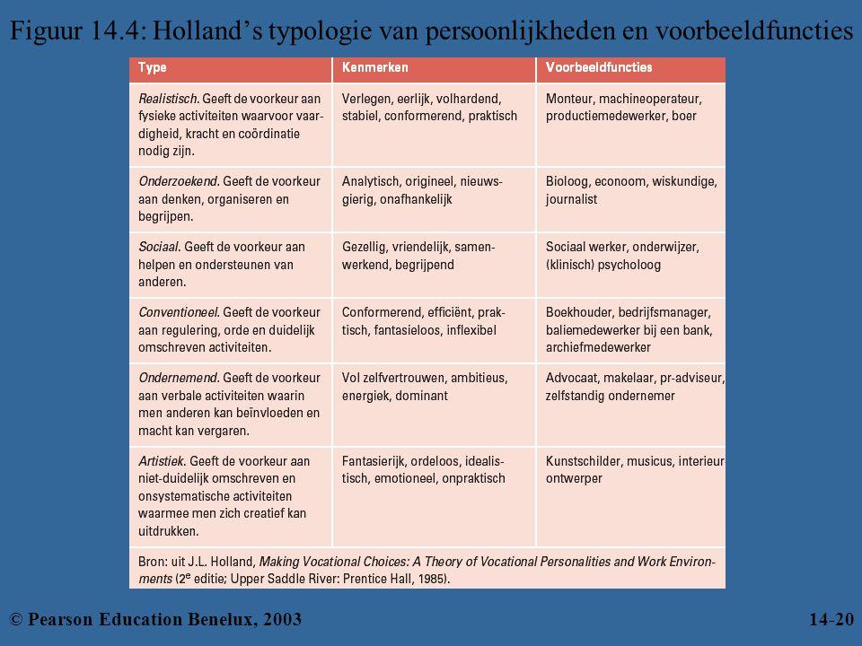 Figuur 14.4: Holland's typologie van persoonlijkheden en voorbeeldfuncties