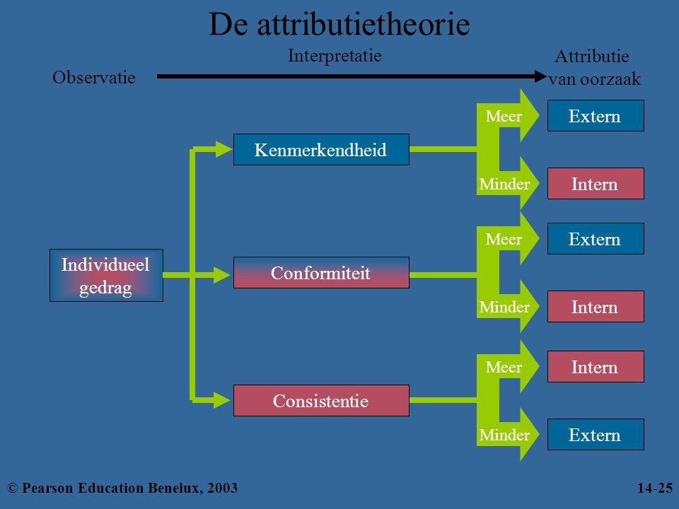 De attributietheorie Interpretatie Attributie van oorzaak Observatie
