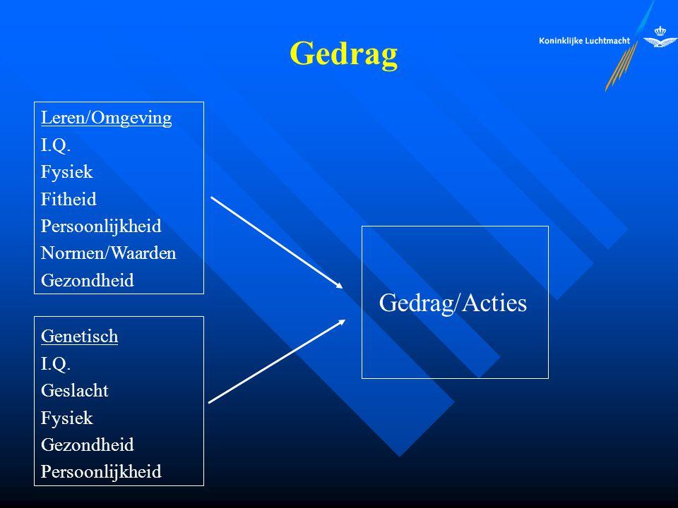 Gedrag Gedrag/Acties Leren/Omgeving I.Q. Fysiek Fitheid