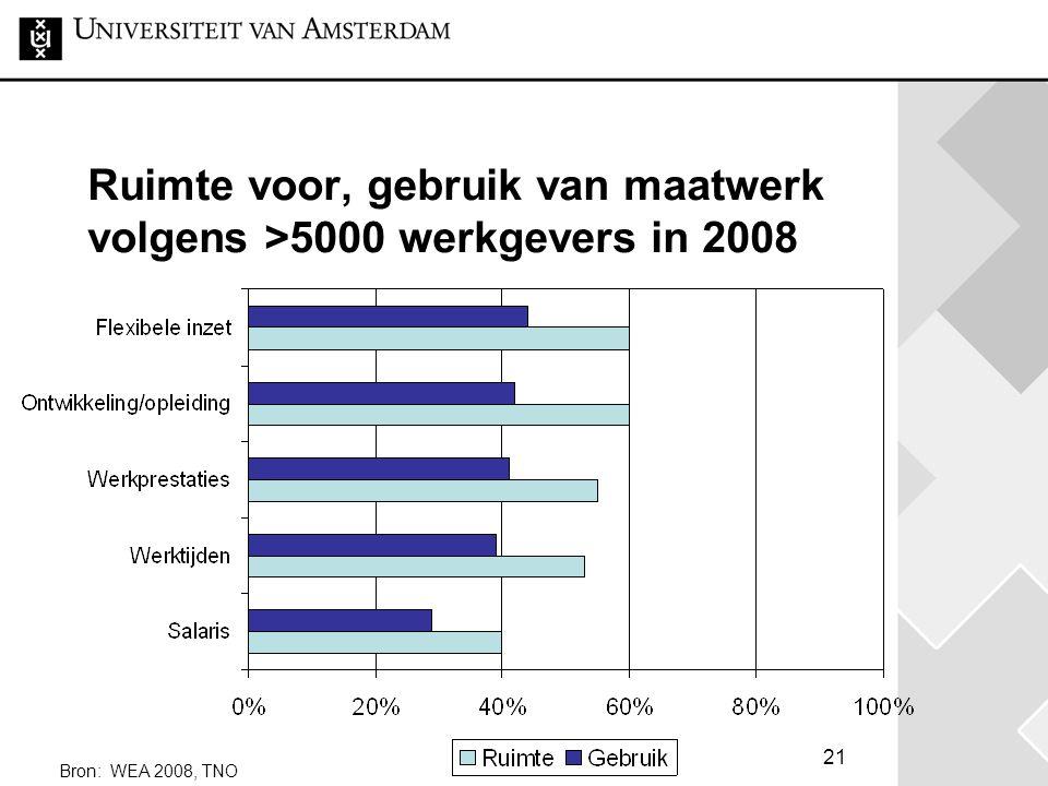 Ruimte voor, gebruik van maatwerk volgens >5000 werkgevers in 2008