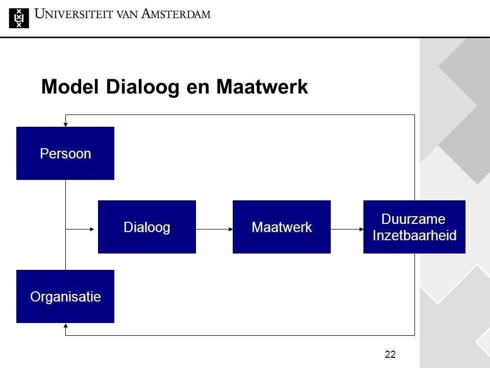 Model Dialoog en Maatwerk