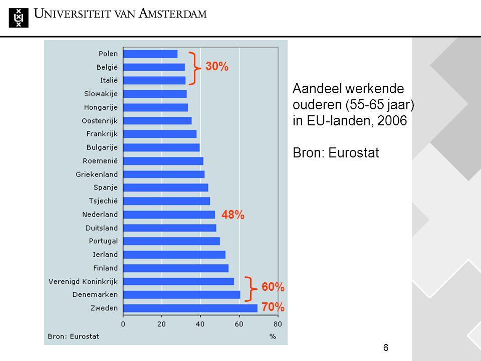30% Aandeel werkende ouderen (55-65 jaar) in EU-landen, 2006 Bron: Eurostat 48% 60% 70%