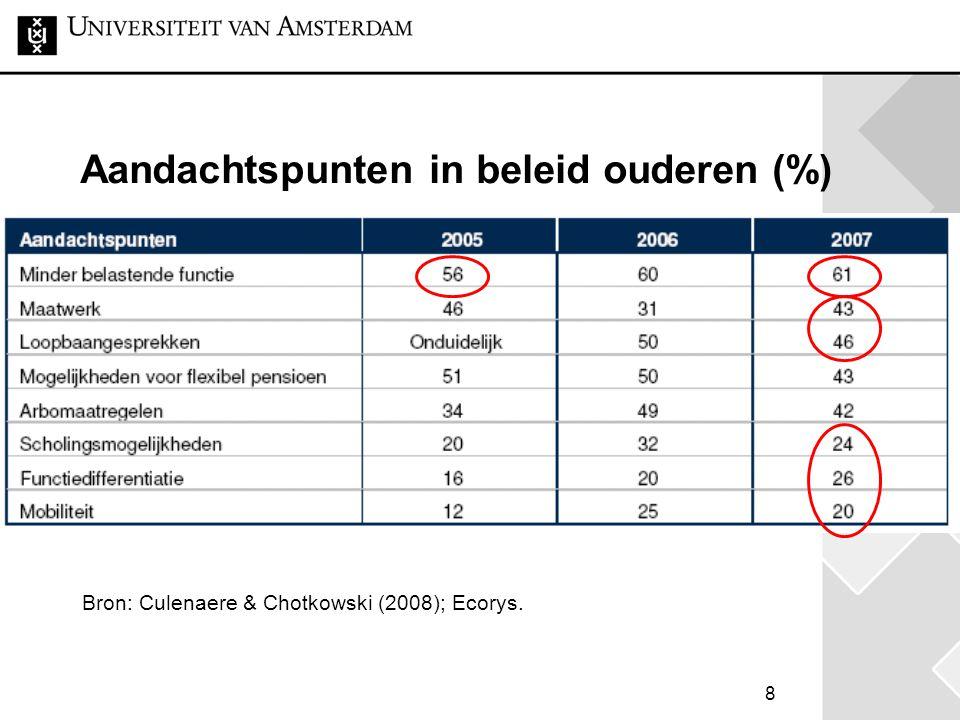 Aandachtspunten in beleid ouderen (%)