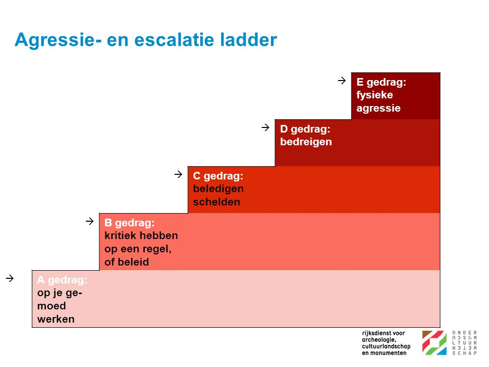 Agressie- en escalatie ladder