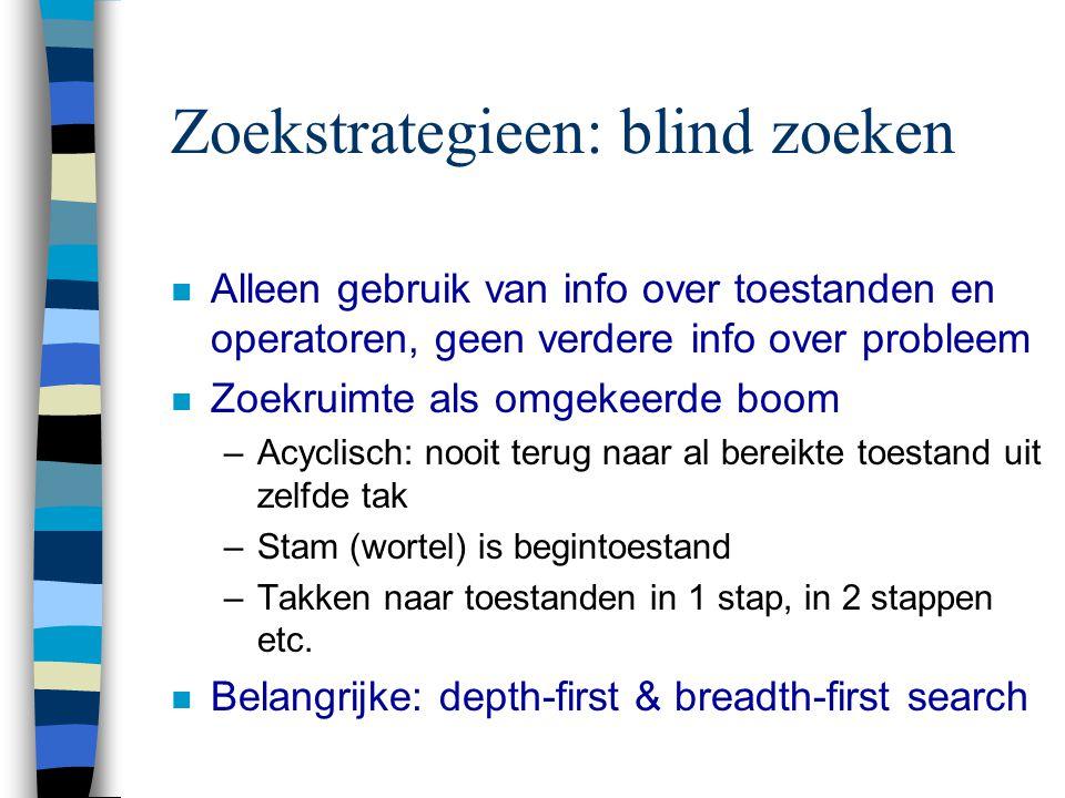 Zoekstrategieen: blind zoeken