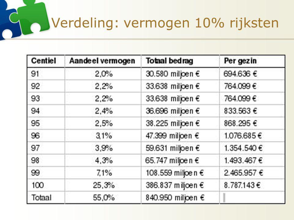 Verdeling: vermogen 10% rijksten