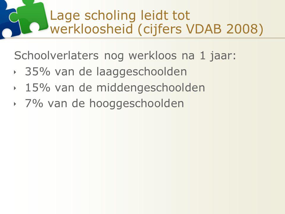 Lage scholing leidt tot werkloosheid (cijfers VDAB 2008)