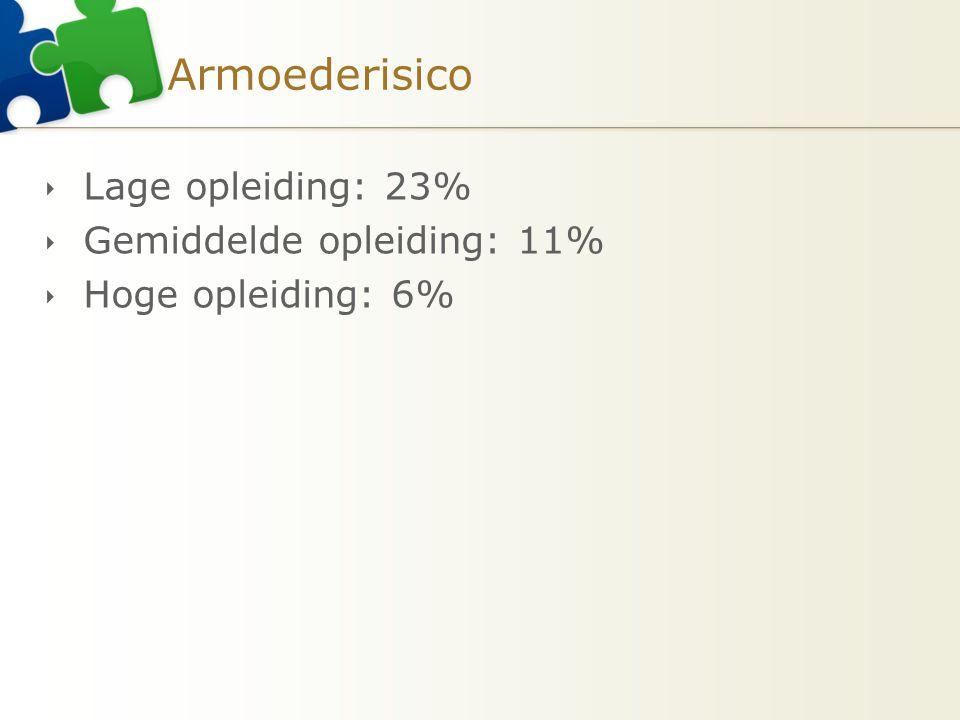 Armoederisico Lage opleiding: 23% Gemiddelde opleiding: 11%