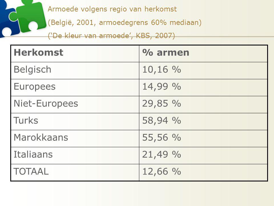 Herkomst % armen Belgisch 10,16 % Europees 14,99 % Niet-Europees