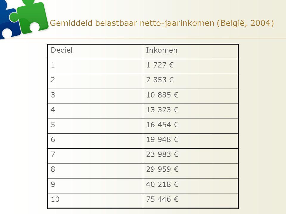 Gemiddeld belastbaar netto-jaarinkomen (België, 2004)