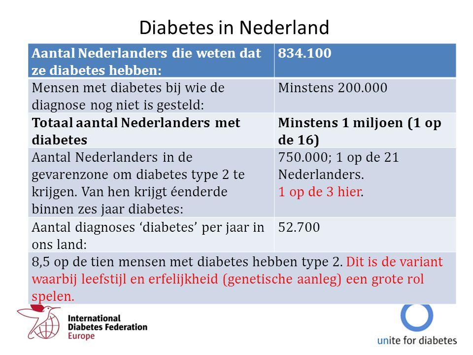 Diabetes in Nederland Aantal Nederlanders die weten dat ze diabetes hebben: 834.100. Mensen met diabetes bij wie de diagnose nog niet is gesteld: