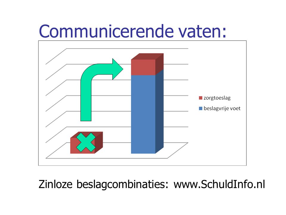 Communicerende vaten: